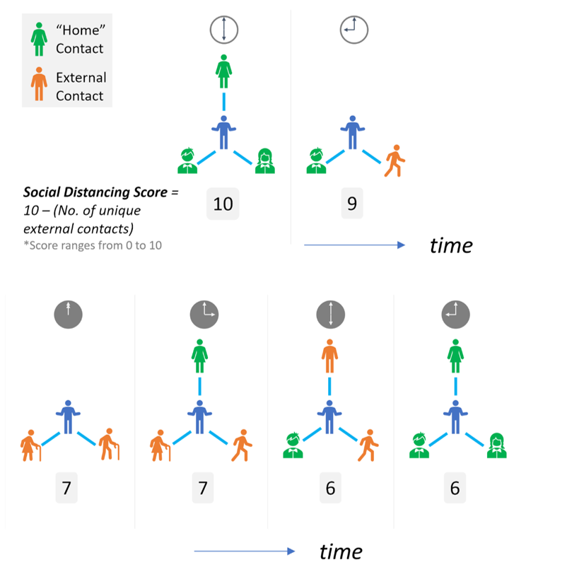 Social Distancing Score Calculation
